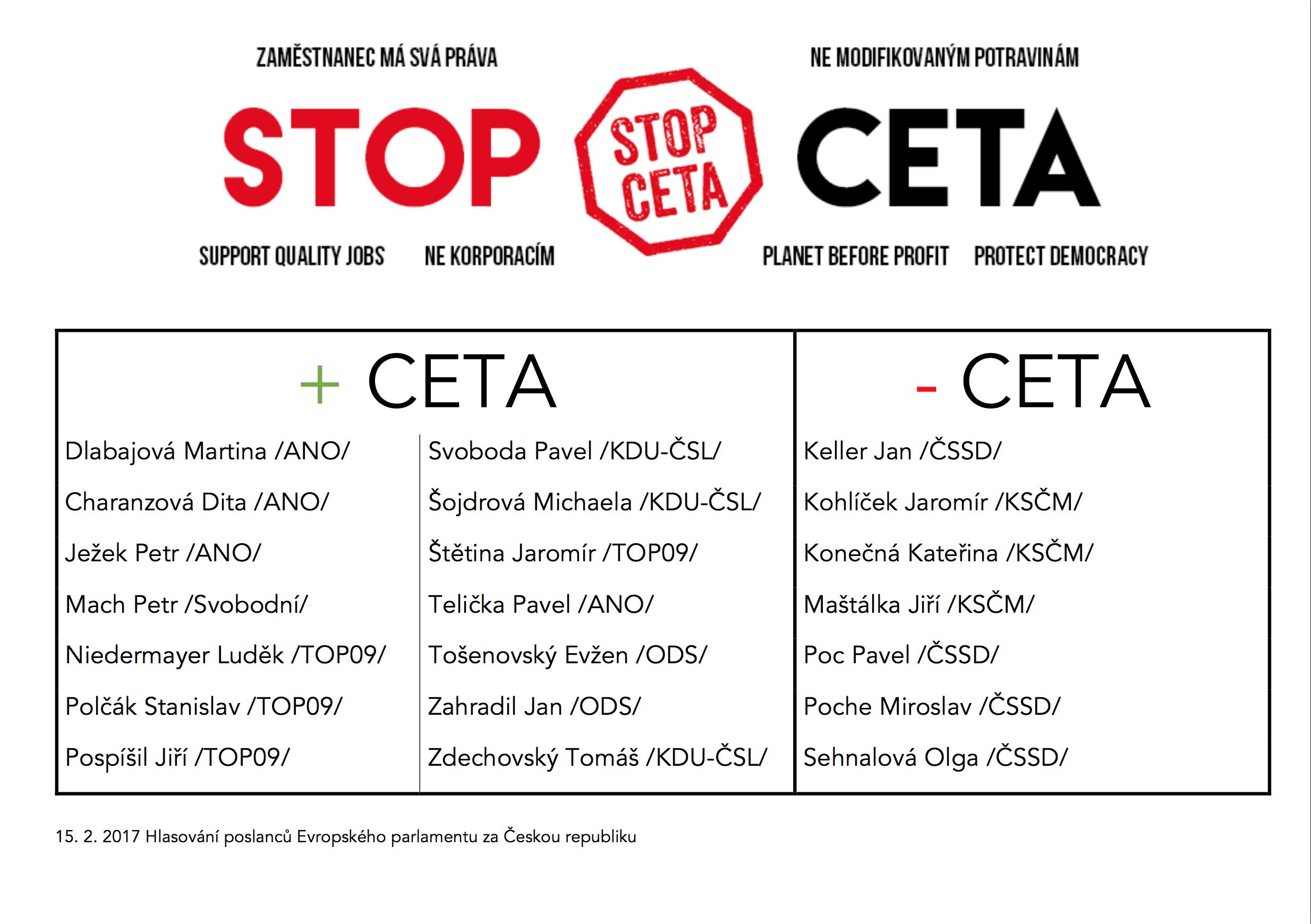 Hlasování CETA EP